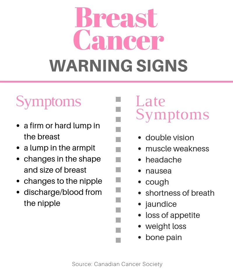 Do You Know The Symptoms Of Breast Cancer