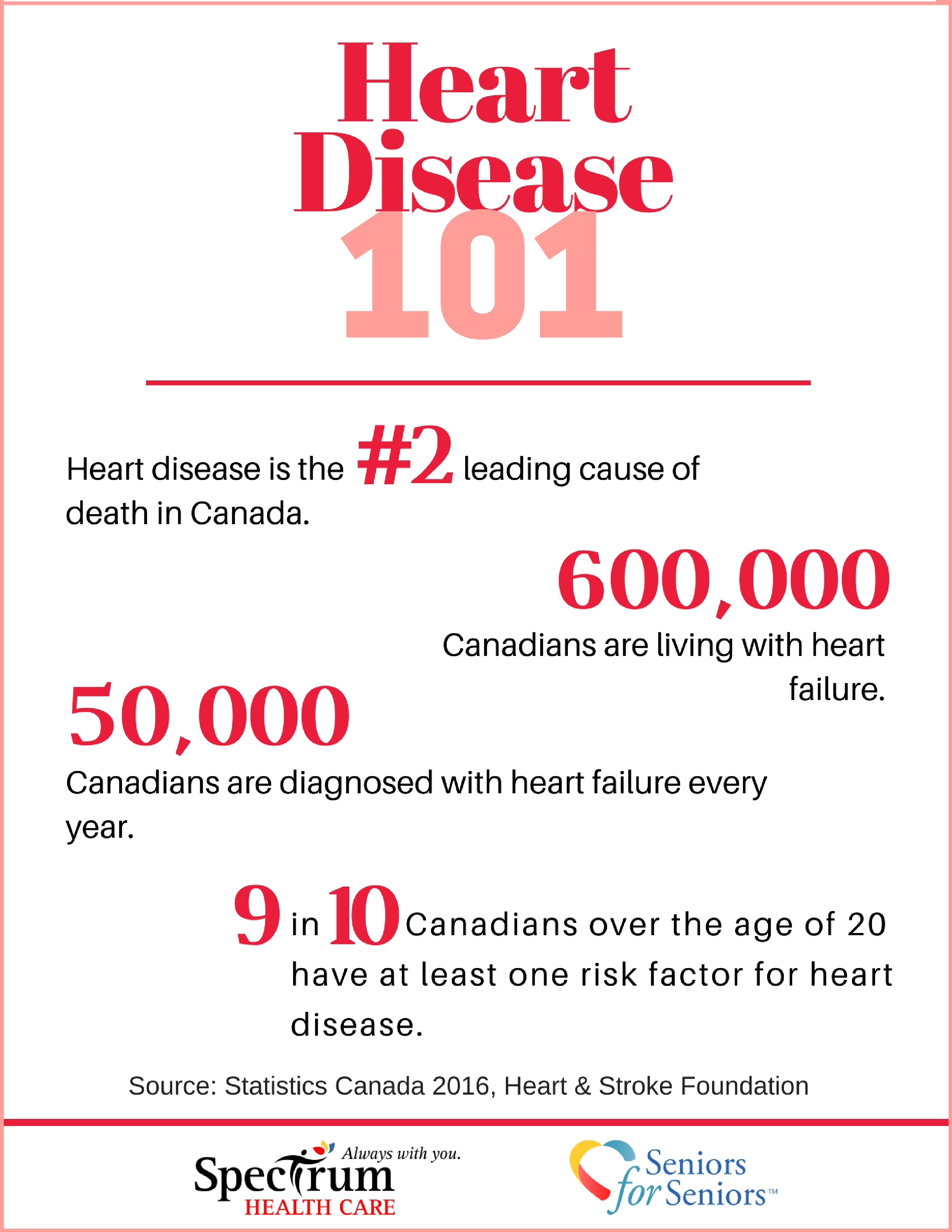 Image: Heart Disease 101: Know the facts
